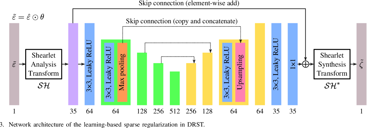 Figure 3 for DRST: Deep Residual Shearlet Transform for Densely Sampled Light Field Reconstruction