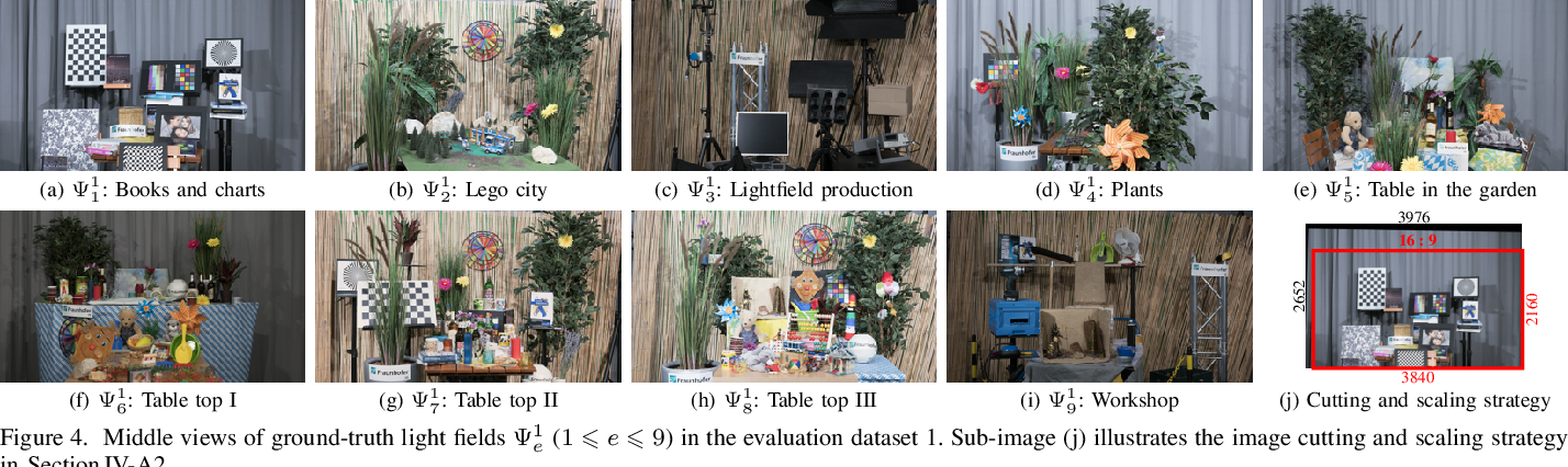 Figure 4 for DRST: Deep Residual Shearlet Transform for Densely Sampled Light Field Reconstruction
