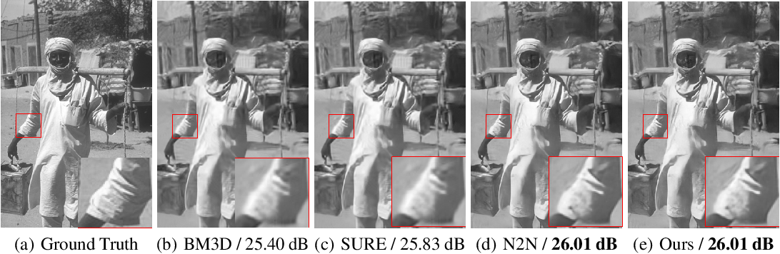 Figure 2 for Theoretical analysis on Noise2Noise using Stein's Unbiased Risk Estimator for Gaussian denoising: Towards unsupervised training with clipped noisy images