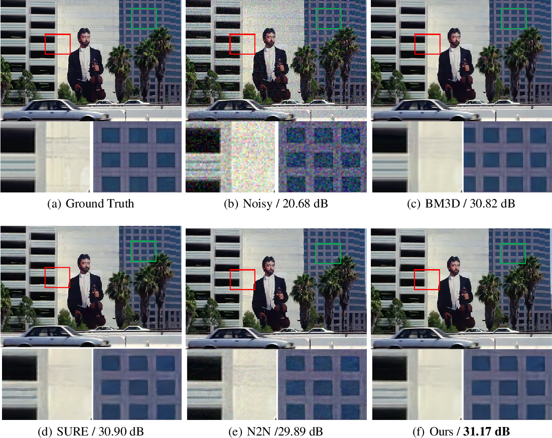 Figure 4 for Theoretical analysis on Noise2Noise using Stein's Unbiased Risk Estimator for Gaussian denoising: Towards unsupervised training with clipped noisy images