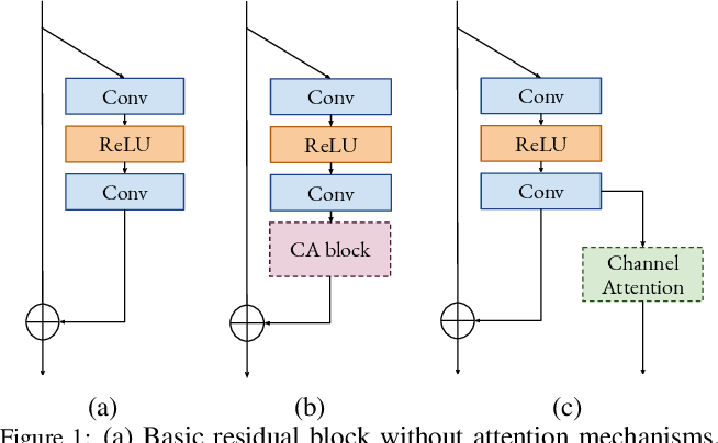 Figure 1 for Hierarchical Residual Attention Network for Single Image Super-Resolution