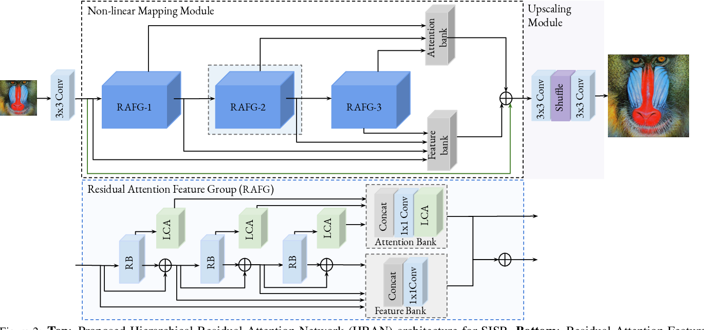 Figure 2 for Hierarchical Residual Attention Network for Single Image Super-Resolution