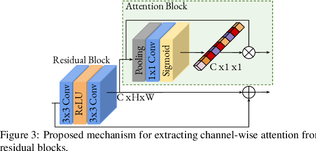 Figure 4 for Hierarchical Residual Attention Network for Single Image Super-Resolution