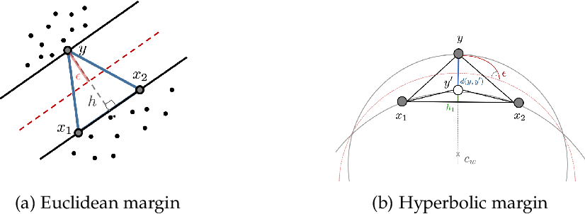 Figure 3 for Robust Large-Margin Learning in Hyperbolic Space