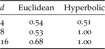 Figure 4 for Robust Large-Margin Learning in Hyperbolic Space
