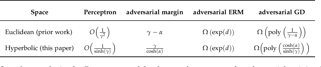 Figure 2 for Robust Large-Margin Learning in Hyperbolic Space