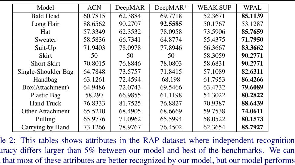 Figure 4 for Weakly-supervised Learning of Mid-level Features for Pedestrian Attribute Recognition and Localization