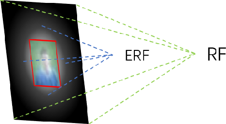 Figure 2 for LFFD: A Light and Fast Face Detector for Edge Devices