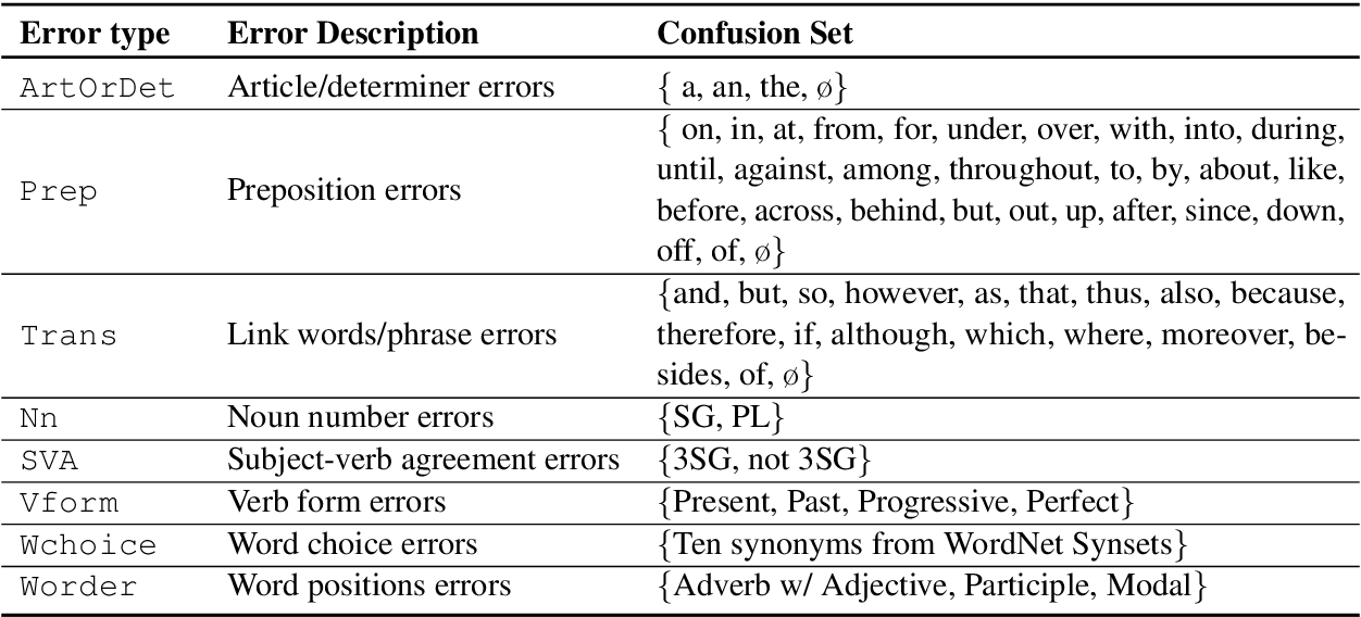 Figure 1 for On the Robustness of Language Encoders against Grammatical Errors