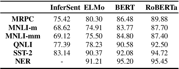 Figure 3 for On the Robustness of Language Encoders against Grammatical Errors