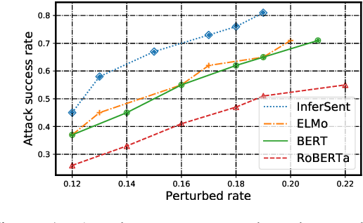 Figure 2 for On the Robustness of Language Encoders against Grammatical Errors