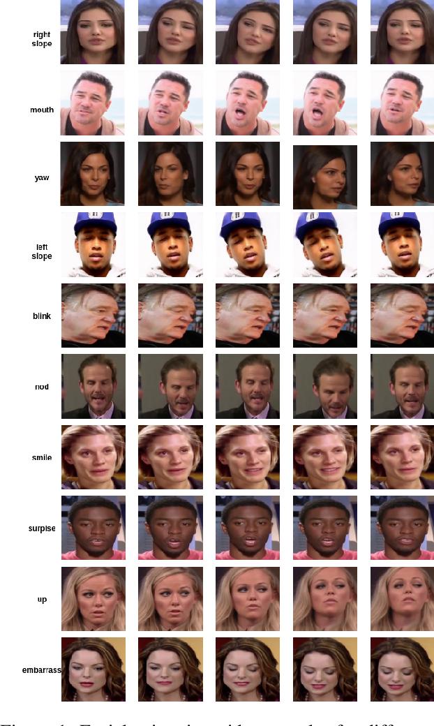 Figure 1 for DeepFake MNIST+: A DeepFake Facial Animation Dataset