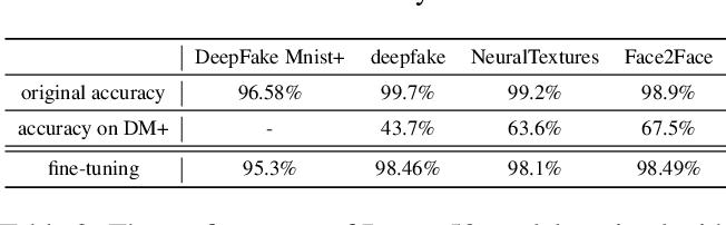 Figure 3 for DeepFake MNIST+: A DeepFake Facial Animation Dataset