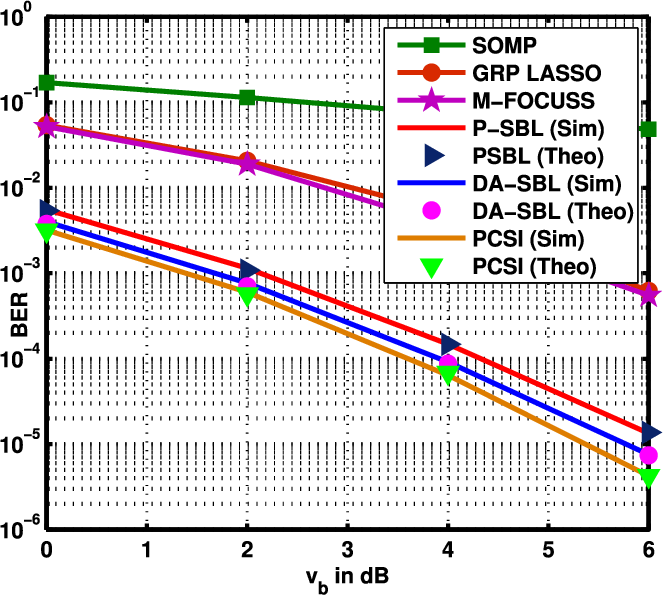 Figure 6 from SBL-Based Joint Sparse Channel Estimation and