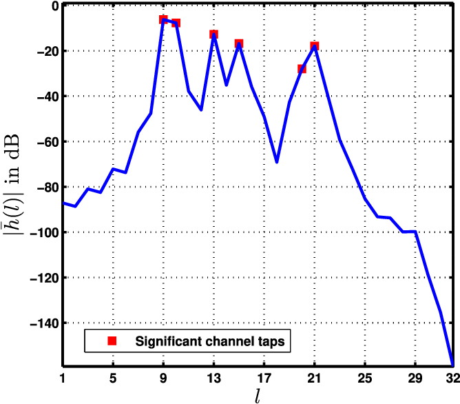 SBL-Based Joint Sparse Channel Estimation and Maximum