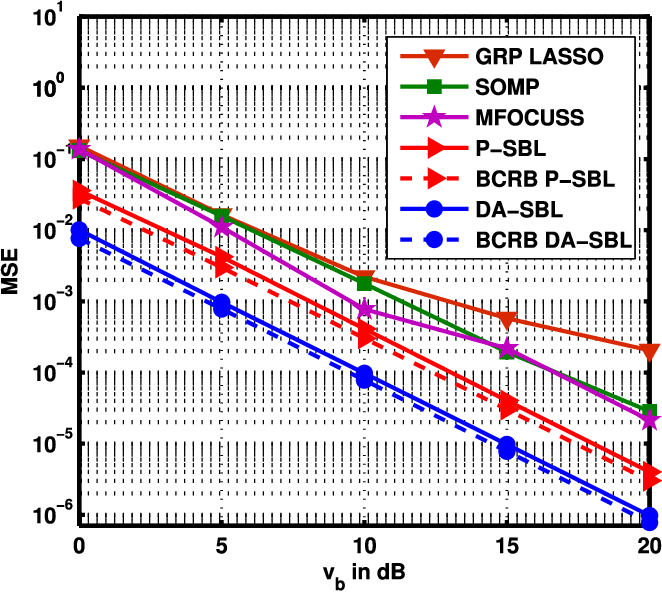 Figure 4 from SBL-Based Joint Sparse Channel Estimation and