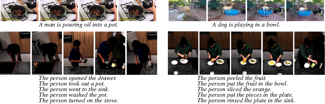 Figure 1 for Video Paragraph Captioning Using Hierarchical Recurrent Neural Networks