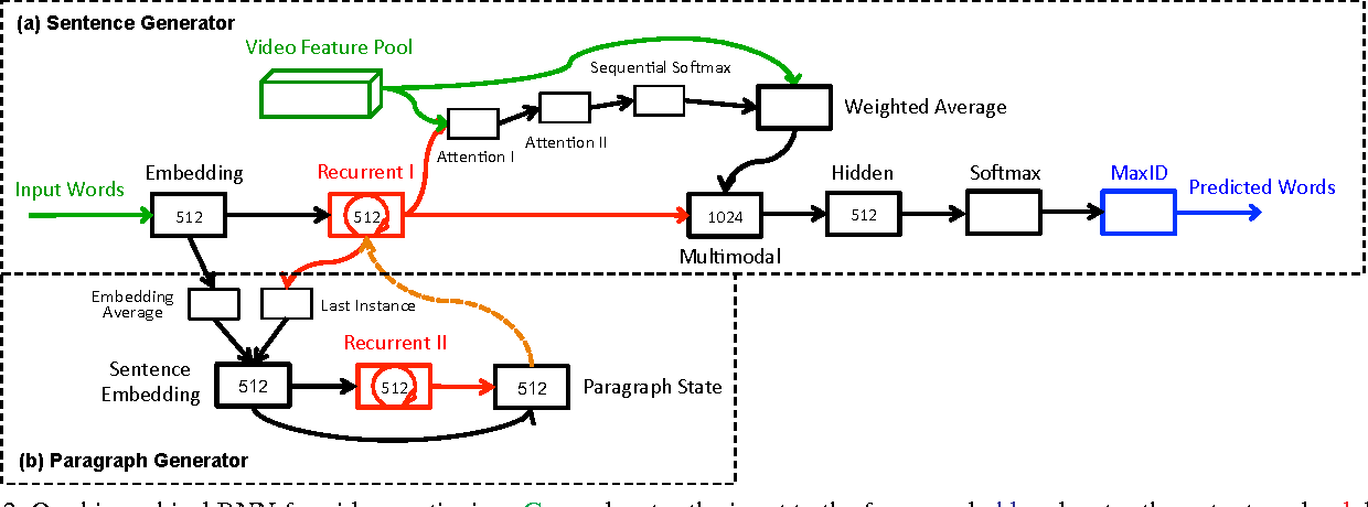 Figure 3 for Video Paragraph Captioning Using Hierarchical Recurrent Neural Networks