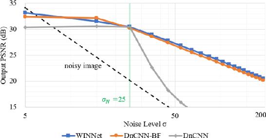 Figure 3 for WINNet: Wavelet-inspired Invertible Network for Image Denoising