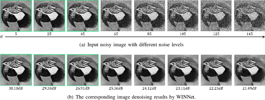Figure 4 for WINNet: Wavelet-inspired Invertible Network for Image Denoising