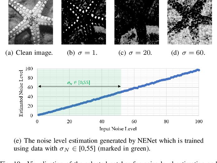Figure 2 for WINNet: Wavelet-inspired Invertible Network for Image Denoising