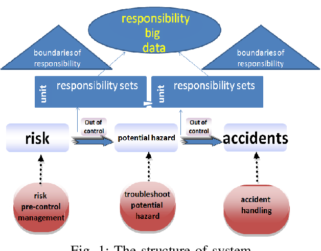 Figure 1 for A Data-driven Human Responsibility Management System