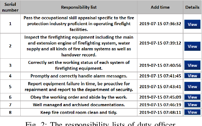 Figure 2 for A Data-driven Human Responsibility Management System