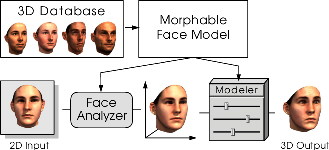 Figure 3 for 3D Morphable Face Models -- Past, Present and Future