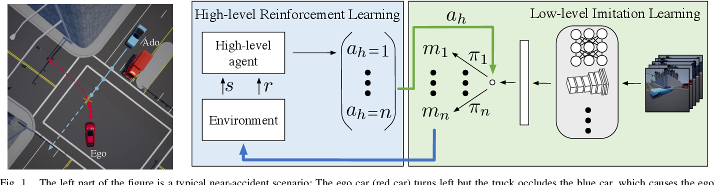 Figure 1 for Reinforcement Learning based Control of Imitative Policies for Near-Accident Driving
