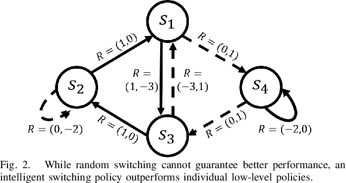 Figure 2 for Reinforcement Learning based Control of Imitative Policies for Near-Accident Driving