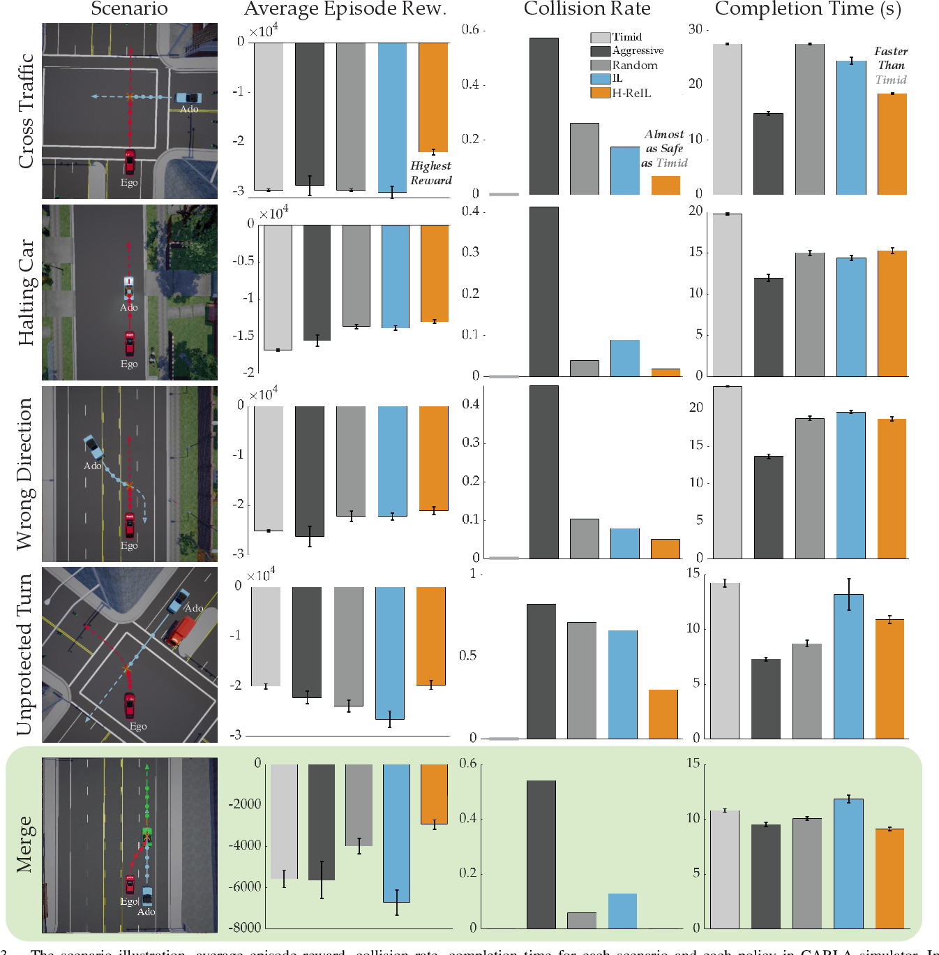 Figure 3 for Reinforcement Learning based Control of Imitative Policies for Near-Accident Driving