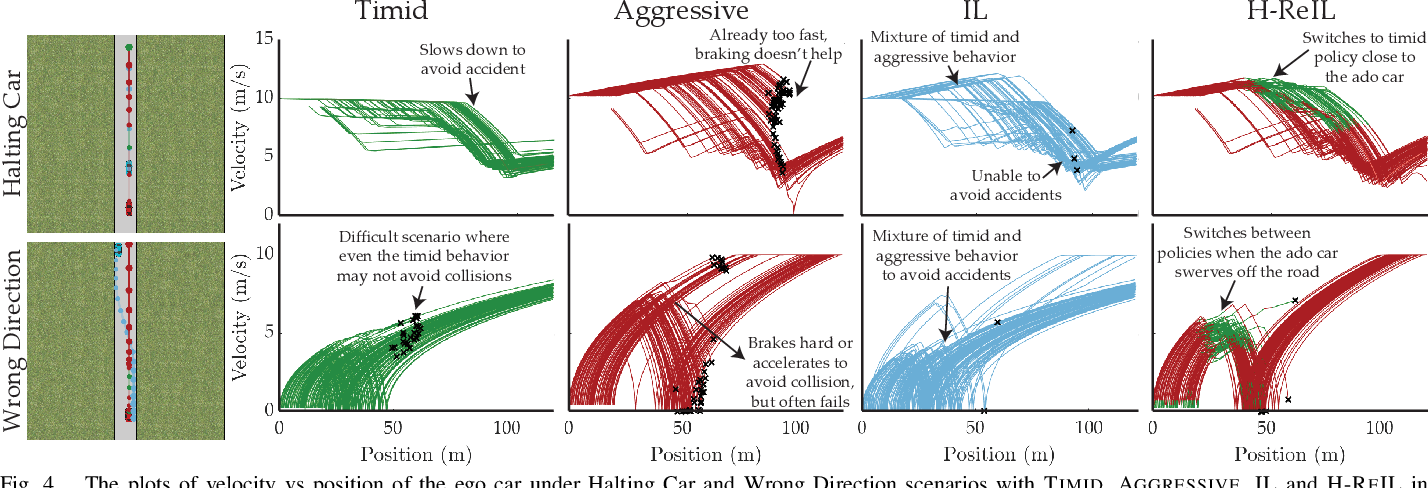 Figure 4 for Reinforcement Learning based Control of Imitative Policies for Near-Accident Driving
