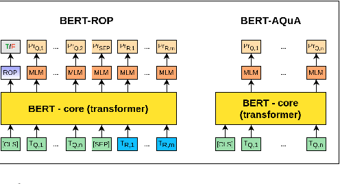 Figure 1 for Measuring and Improving BERT's Mathematical Abilities by Predicting the Order of Reasoning