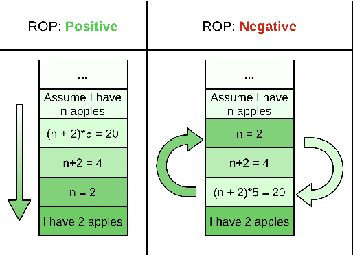Figure 3 for Measuring and Improving BERT's Mathematical Abilities by Predicting the Order of Reasoning