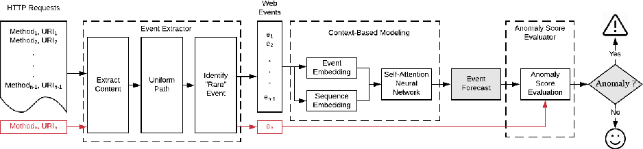 Figure 1 for Connecting Web Event Forecasting with Anomaly Detection: A Case Study on Enterprise Web Applications Using Self-Supervised Neural Networks