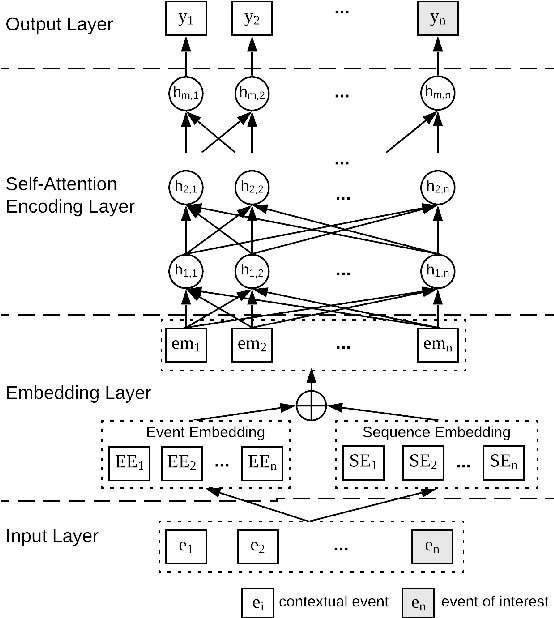 Figure 2 for Connecting Web Event Forecasting with Anomaly Detection: A Case Study on Enterprise Web Applications Using Self-Supervised Neural Networks