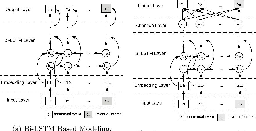 Figure 4 for Connecting Web Event Forecasting with Anomaly Detection: A Case Study on Enterprise Web Applications Using Self-Supervised Neural Networks