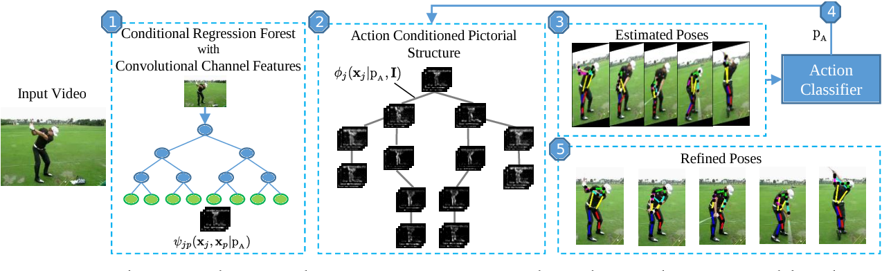 Figure 1 for Pose for Action - Action for Pose