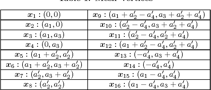 Figure 2 for Fast adaptive elliptical filtering using box splines