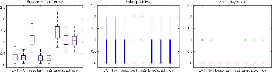 Figure 3 for No penalty no tears: Least squares in high-dimensional linear models
