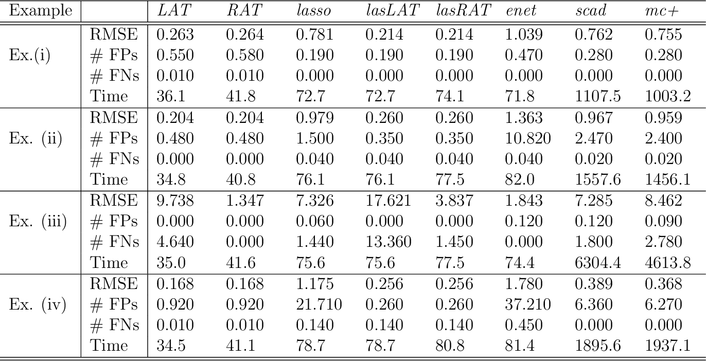 Figure 2 for No penalty no tears: Least squares in high-dimensional linear models
