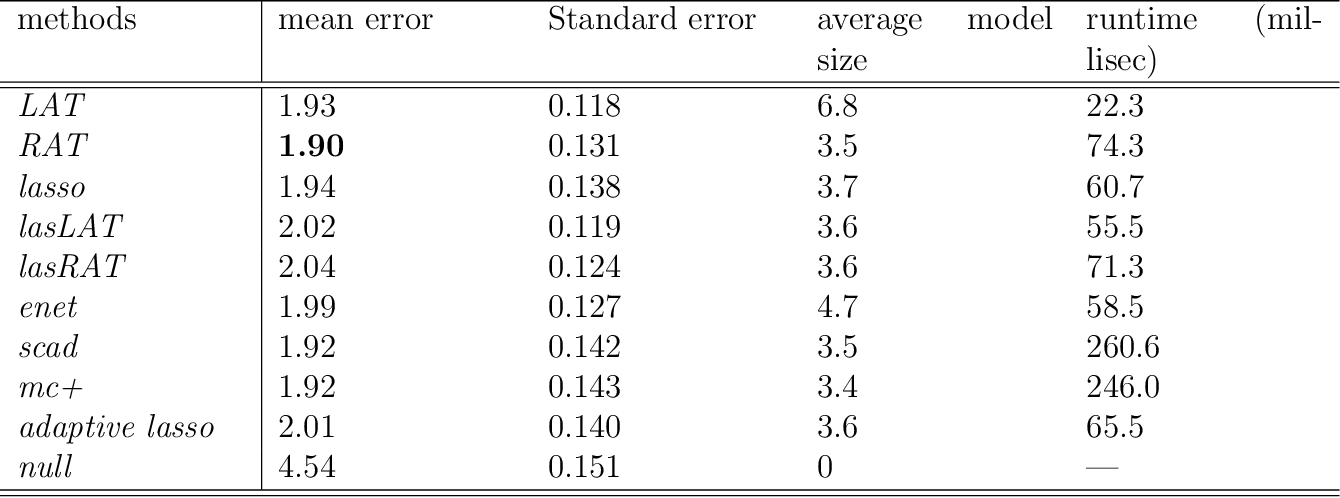 Figure 4 for No penalty no tears: Least squares in high-dimensional linear models