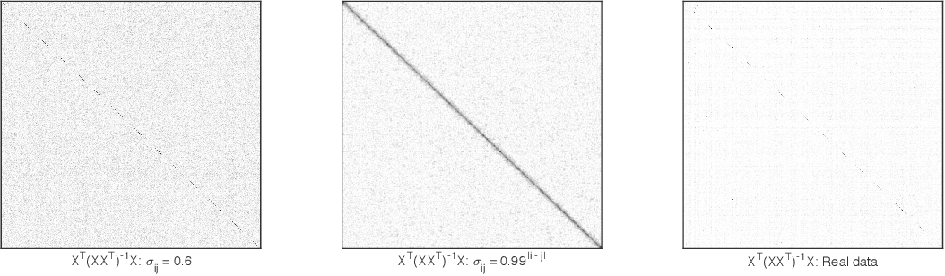Figure 1 for No penalty no tears: Least squares in high-dimensional linear models
