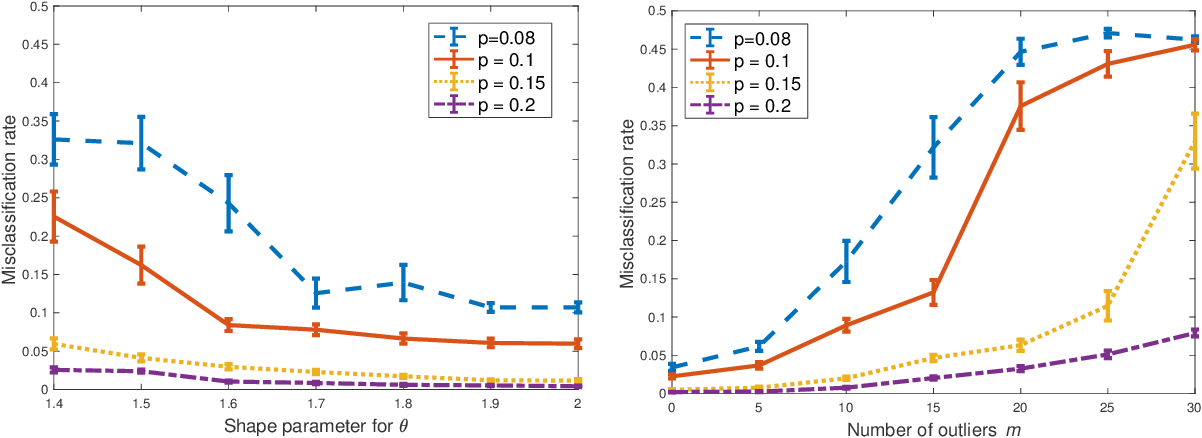 Figure 1 for Clustering Degree-Corrected Stochastic Block Model with Outliers