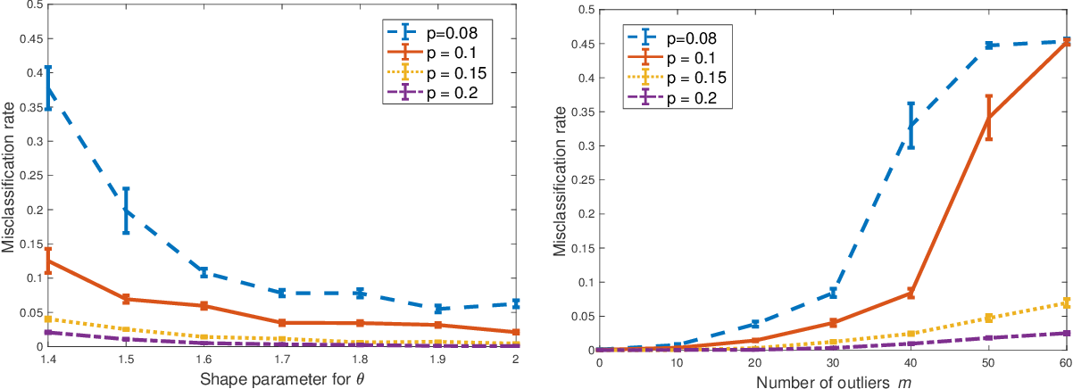Figure 2 for Clustering Degree-Corrected Stochastic Block Model with Outliers