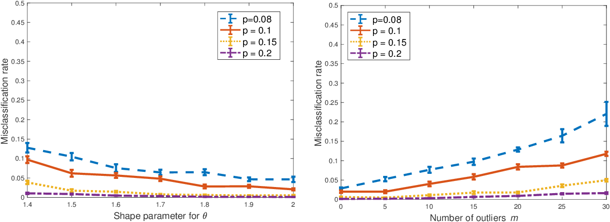 Figure 3 for Clustering Degree-Corrected Stochastic Block Model with Outliers