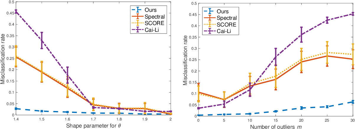 Figure 4 for Clustering Degree-Corrected Stochastic Block Model with Outliers