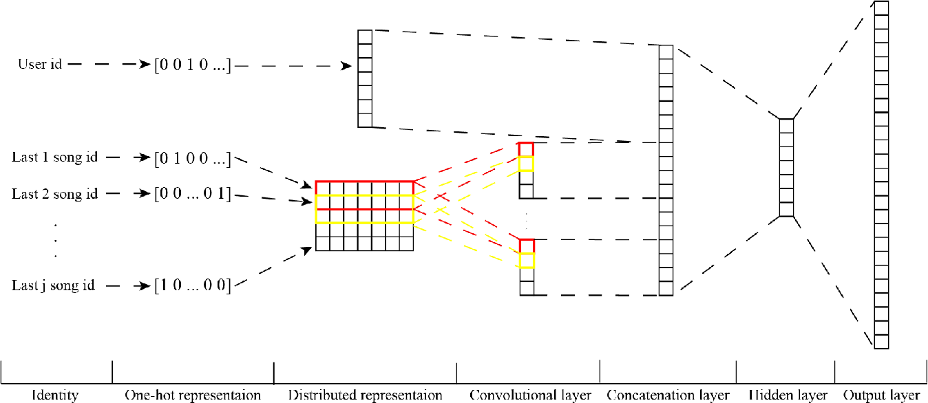 Figure 1 for Neural Network Based Next-Song Recommendation