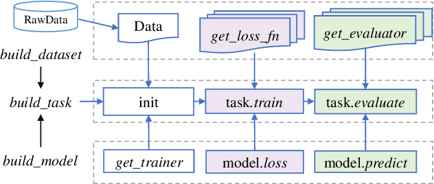Figure 4 for CogDL: An Extensive Toolkit for Deep Learning on Graphs