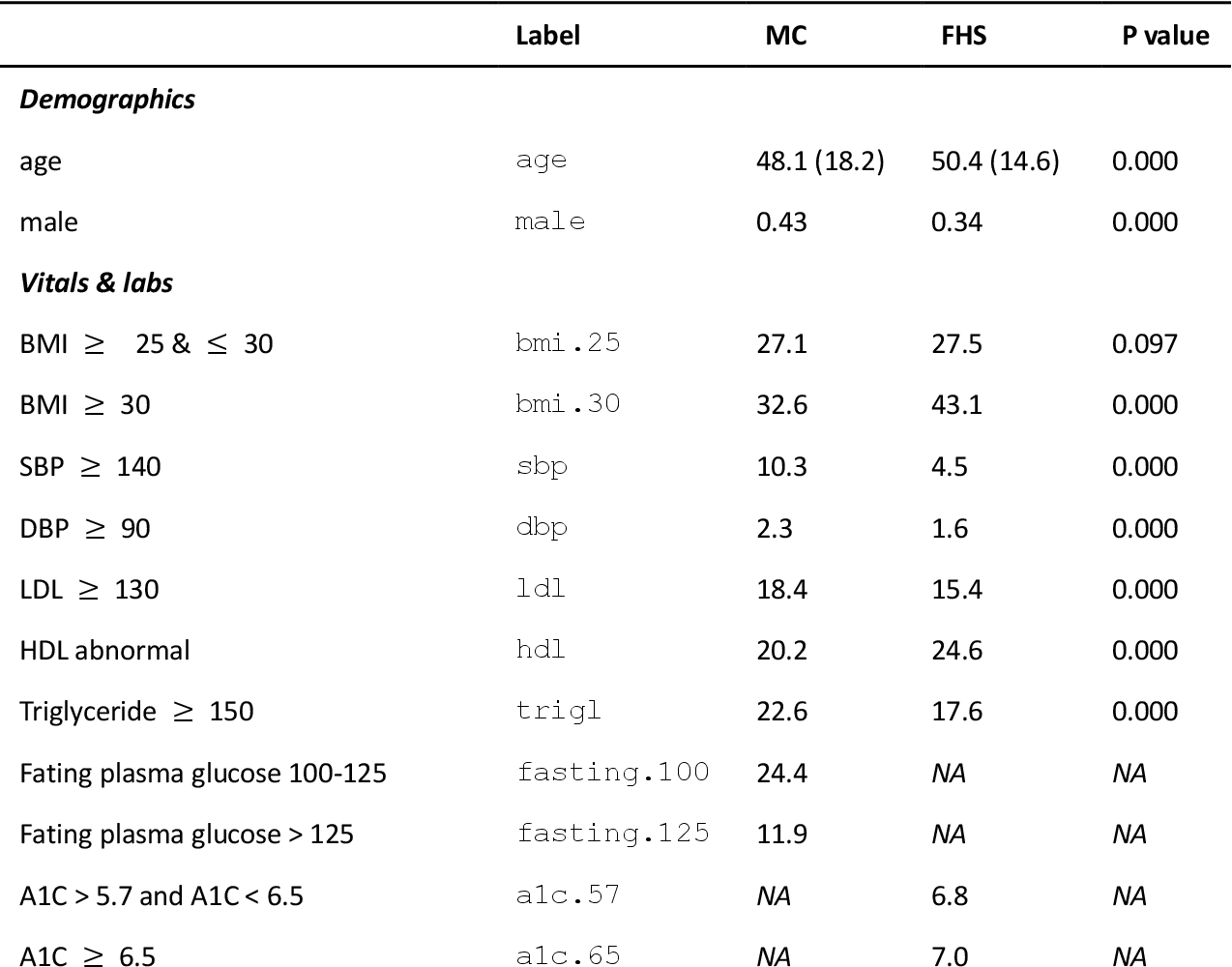 Figure 2 for A novel method for Causal Structure Discovery from EHR data, a demonstration on type-2 diabetes mellitus